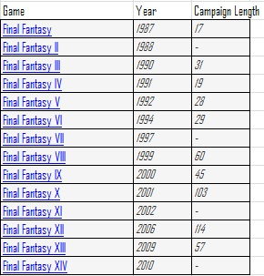 Final Fantasy length over time